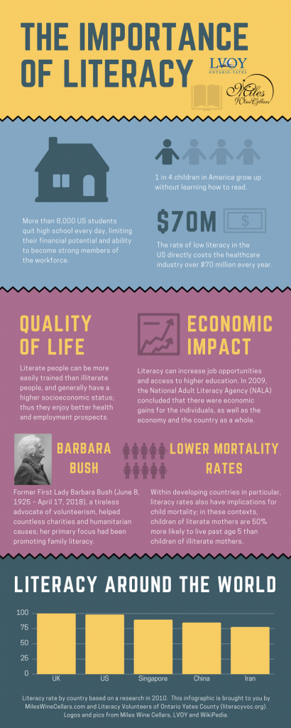 Finger Lakes Wine Infographic for Miles Wine Cellars